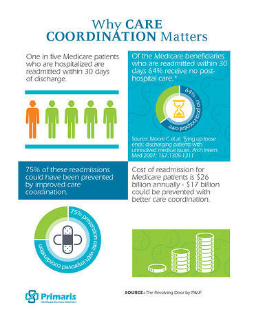 Why_Care_Coordination_Matters