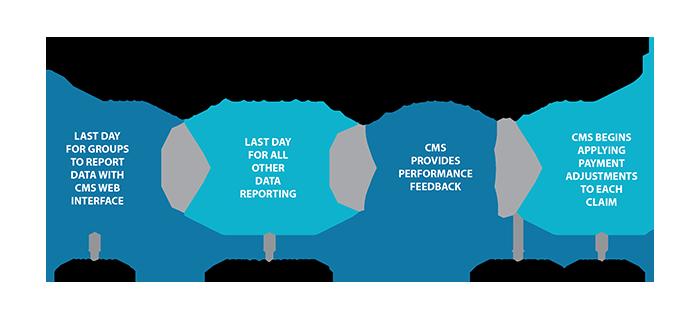 18-062-MK MIPS reporting timeline UPDATE-01