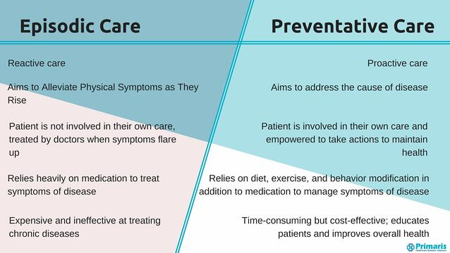 This chart shows a comparison between episodic and preventive care.