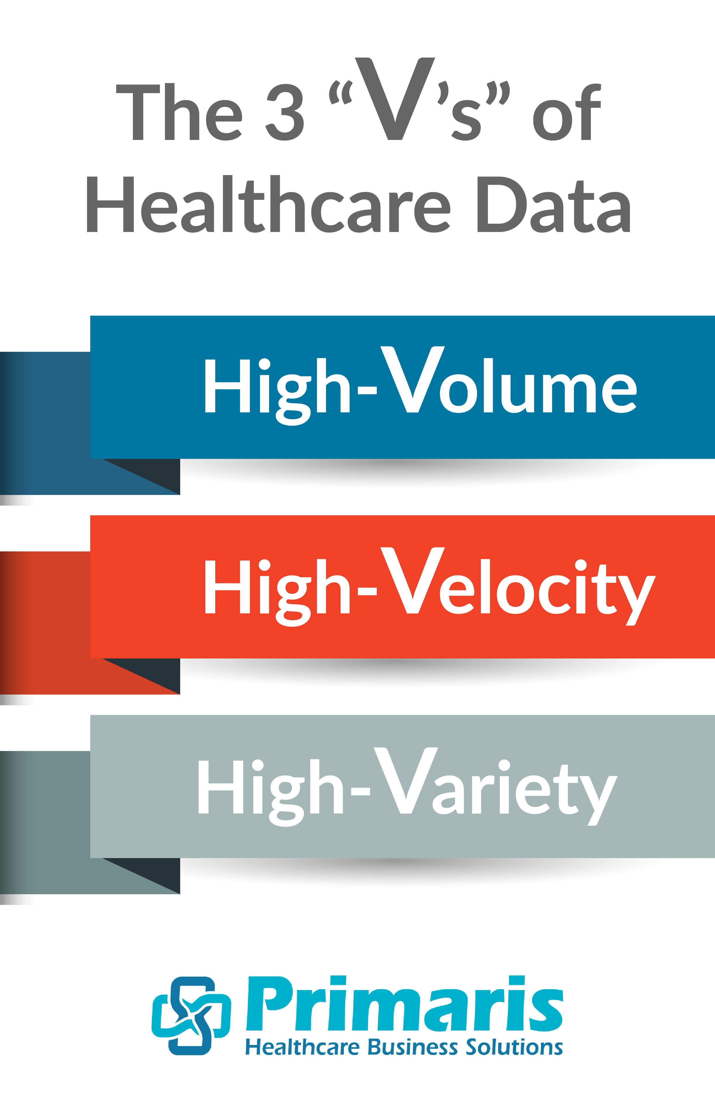 "The three ""V's"" of healthcare data: high-volume, high-velocity, high-variety."