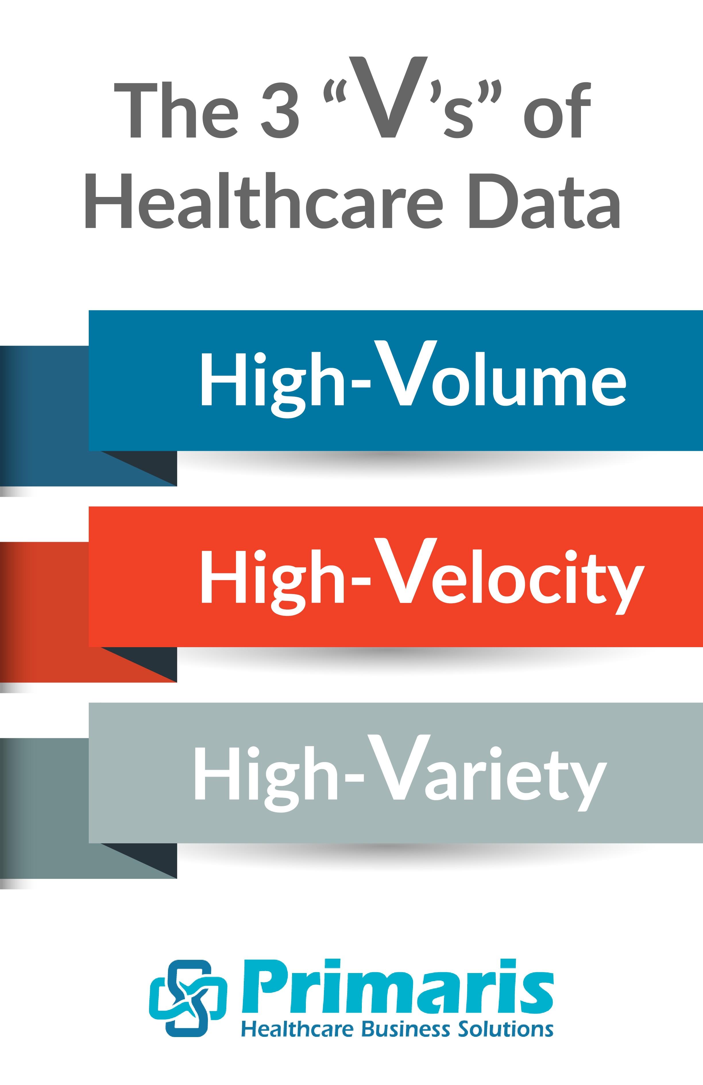 "The three ""V's"" of healthcare data: high-volume, high-velocity, high-variety."