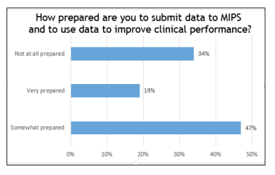Source: MACRA: How Ready Are U.S. Physicians?