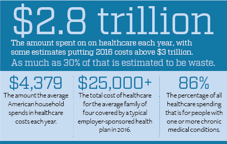 The amount spent on healthcare in the U.S. in 2016 was around $2.8 trillion.
