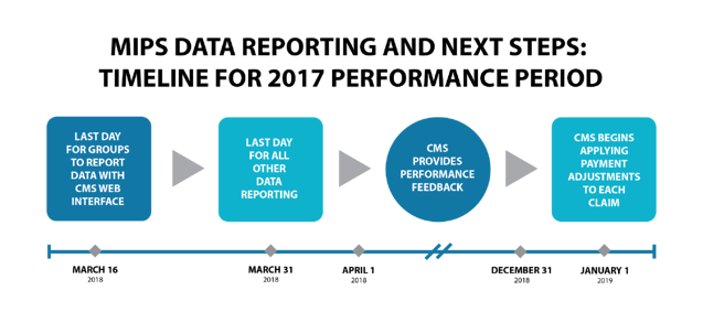 18-062-MK MIPS reporting timeline-01.png